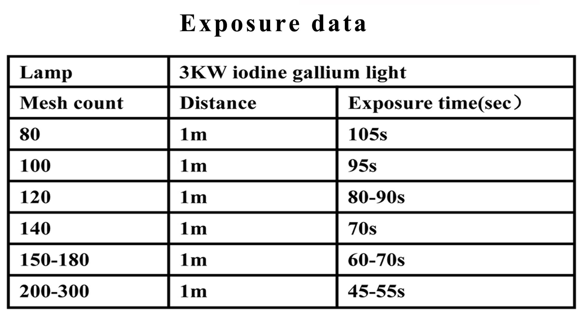 Таблица параметров для экспонирования